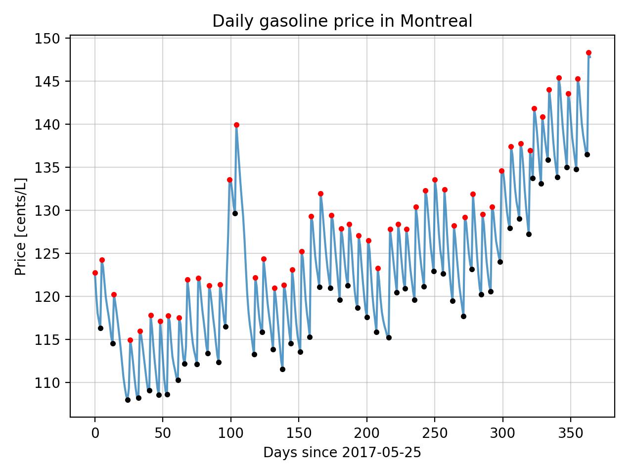 Prix Essence Montreal >> Montreal Gas Prices Simon Rajotte